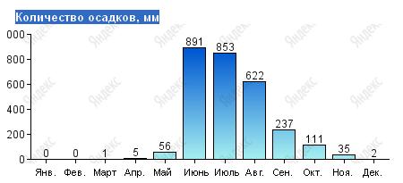 Количество осадков на Гоа по месяцам в мм.