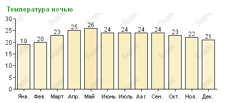 Температура воздуха на Гоа ночью по месяцам