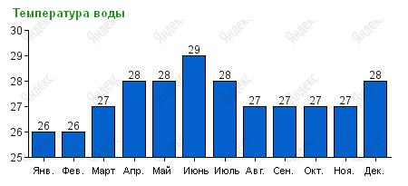 Температура воды на Гоа по месяцам