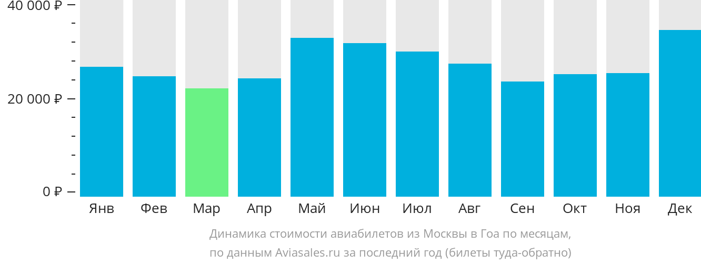 Цена билета Москва-Гоа по месяцам